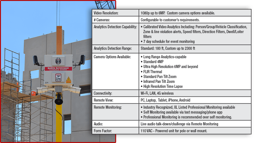 ATOM Security System Specs