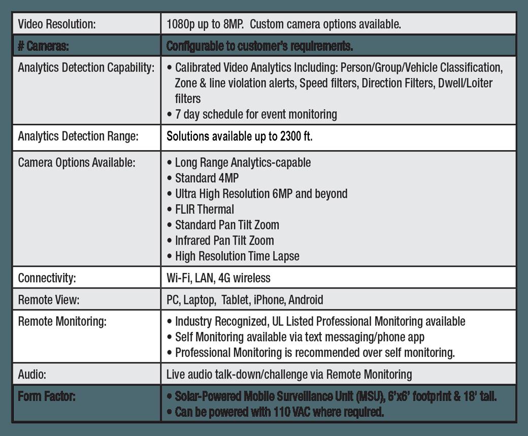 Specs for the Mobile Surveillance Unit
